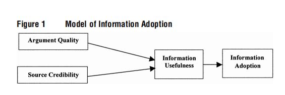 信息接收模型
